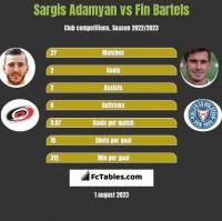 Sargis Adamyan vs Fin Bartels h2h player stats