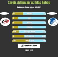 Sargis Adamyan vs Ihlas Bebou h2h player stats