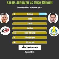 Sargis Adamyan vs Ishak Belfodil h2h player stats