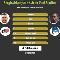 Sargis Adamyan vs Jean-Paul Boetius h2h player stats