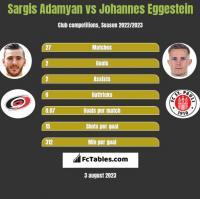 Sargis Adamyan vs Johannes Eggestein h2h player stats