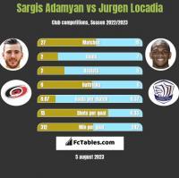 Sargis Adamyan vs Jurgen Locadia h2h player stats
