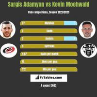 Sargis Adamyan vs Kevin Moehwald h2h player stats