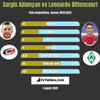 Sargis Adamyan vs Leonardo Bittencourt h2h player stats