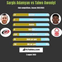 Sargis Adamyan vs Taiwo Awoniyi h2h player stats
