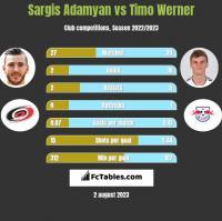 Sargis Adamyan vs Timo Werner h2h player stats