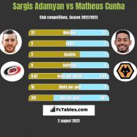 Sargis Adamyan vs Matheus Cunha h2h player stats