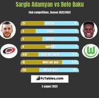 Sargis Adamyan vs Bote Baku h2h player stats