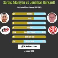 Sargis Adamyan vs Jonathan Burkardt h2h player stats