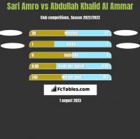 Sari Amro vs Abdullah Khalid Al Ammar h2h player stats
