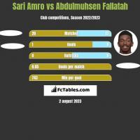 Sari Amro vs Abdulmuhsen Fallatah h2h player stats