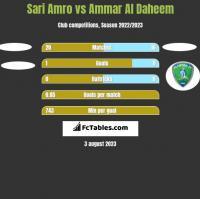 Sari Amro vs Ammar Al Daheem h2h player stats