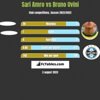 Sari Amro vs Bruno Uvini h2h player stats