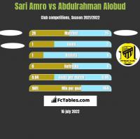 Sari Amro vs Abdulrahman Alobud h2h player stats