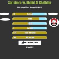 Sari Amro vs Khalid Al-Khathlan h2h player stats