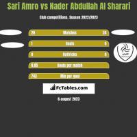 Sari Amro vs Nader Abdullah Al Sharari h2h player stats