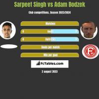 Sarpeet Singh vs Adam Bodzek h2h player stats
