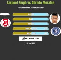 Sarpeet Singh vs Alfredo Morales h2h player stats