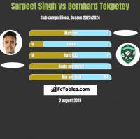 Sarpeet Singh vs Bernhard Tekpetey h2h player stats