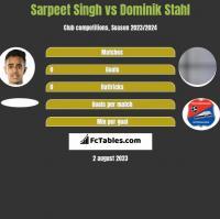Sarpeet Singh vs Dominik Stahl h2h player stats