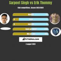Sarpeet Singh vs Erik Thommy h2h player stats
