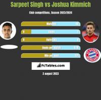 Sarpeet Singh vs Joshua Kimmich h2h player stats
