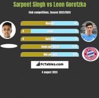 Sarpeet Singh vs Leon Goretzka h2h player stats