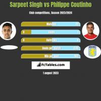 Sarpeet Singh vs Philippe Coutinho h2h player stats
