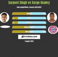 Sarpeet Singh vs Serge Gnabry h2h player stats