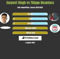 Sarpeet Singh vs Thiago Alcantara h2h player stats