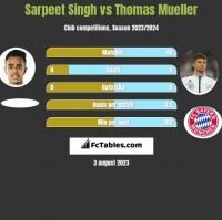 Sarpeet Singh vs Thomas Mueller h2h player stats