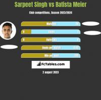Sarpeet Singh vs Batista Meier h2h player stats