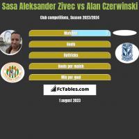 Sasa Aleksander Zivec vs Alan Czerwinski h2h player stats