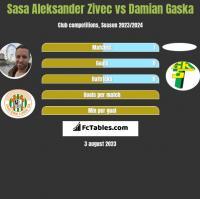 Sasa Aleksander Zivec vs Damian Gaska h2h player stats