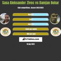 Sasa Aleksander Zivec vs Damjan Bohar h2h player stats