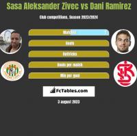 Sasa Zivec vs Dani Ramirez h2h player stats