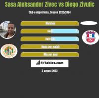 Sasa Aleksander Zivec vs Diego Zivulic h2h player stats