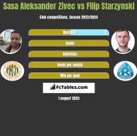 Sasa Aleksander Zivec vs Filip Starzynski h2h player stats