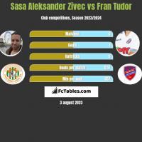 Sasa Aleksander Zivec vs Fran Tudor h2h player stats