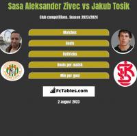 Sasa Aleksander Zivec vs Jakub Tosik h2h player stats