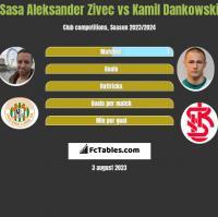 Sasa Aleksander Zivec vs Kamil Dankowski h2h player stats