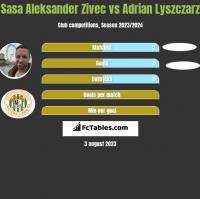 Sasa Aleksander Zivec vs Adrian Lyszczarz h2h player stats