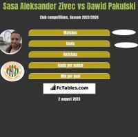 Sasa Aleksander Zivec vs Dawid Pakulski h2h player stats