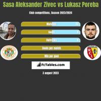 Sasa Aleksander Zivec vs Lukasz Poreba h2h player stats