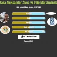 Sasa Zivec vs Filip Marchwinski h2h player stats