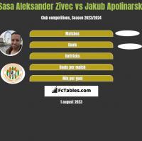 Sasa Aleksander Zivec vs Jakub Apolinarski h2h player stats