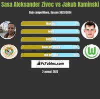 Sasa Zivec vs Jakub Kaminski h2h player stats
