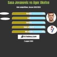 Sasa Jovanovic vs Ager Aketxe h2h player stats