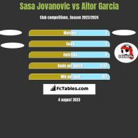 Sasa Jovanovic vs Aitor Garcia h2h player stats