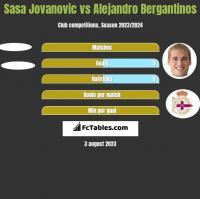 Sasa Jovanovic vs Alejandro Bergantinos h2h player stats